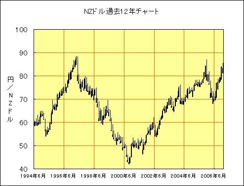 NZドル過去12年間チャート